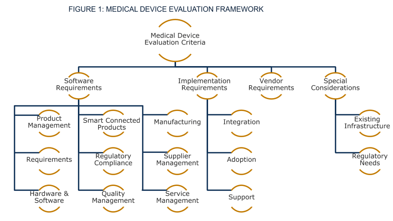 Medical Device Manufacturers' Software Evaluation Framework