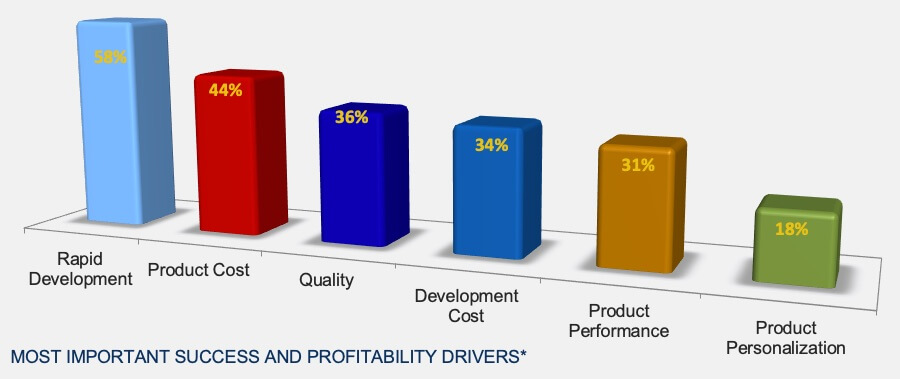 Product Profitability Drivers