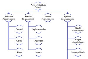 Product Data Management Buyer's Guide (buyer's guide)