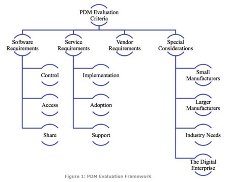 Product Data Management Evaluation Framework