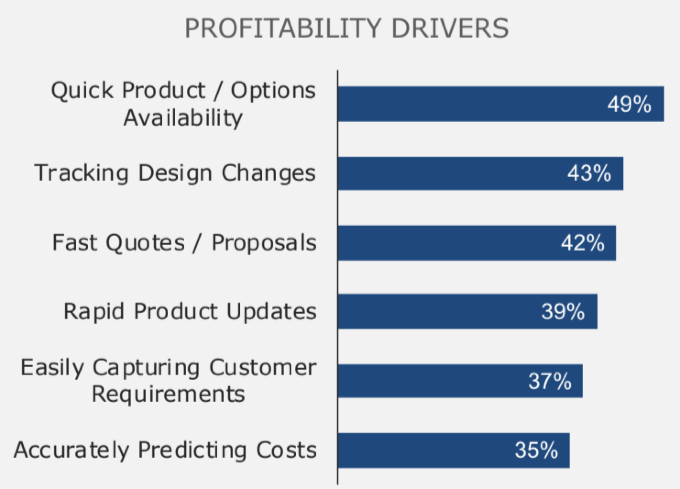 custom-engineered-products Profitability Drivers