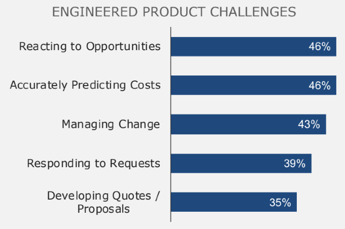 custom-engineered-products Challenges
