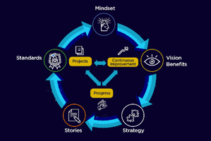 Succeeding with Industry 4.0 via Strategy Story